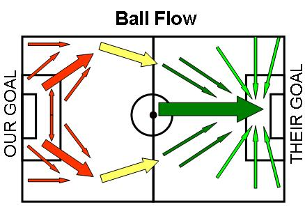 the flow of the ball on the field