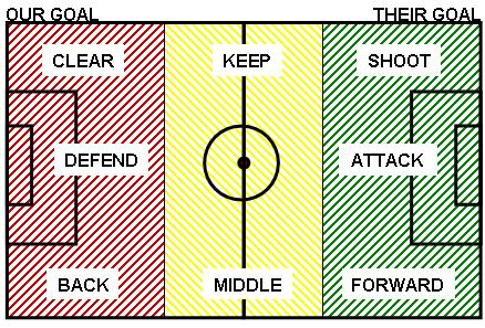what to do when and where on the field