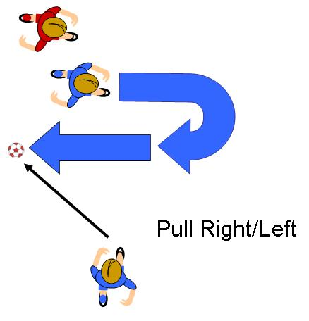 pull right or pull left