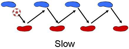 Slow Dribbling