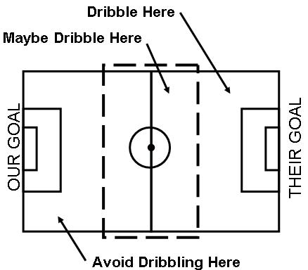 when to dribble